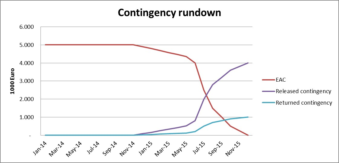 Contingency Rundown in Cost Control and Risk Management