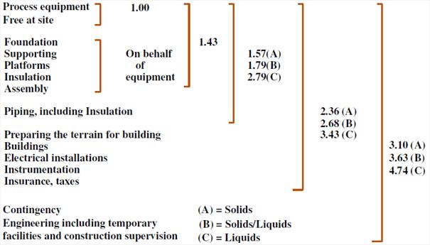 Lang Method Illustration